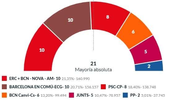résultats élections barcelone