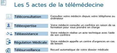 Téléconsultation pour les français de l'étranger