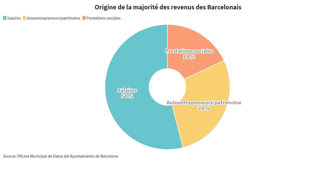 Revenus Barcelonais prestations sociales